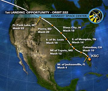 Space Shuttle entry profile - high inclination northerly approach
