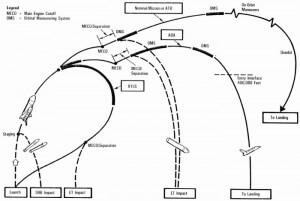 Space Shuttle ascent profile